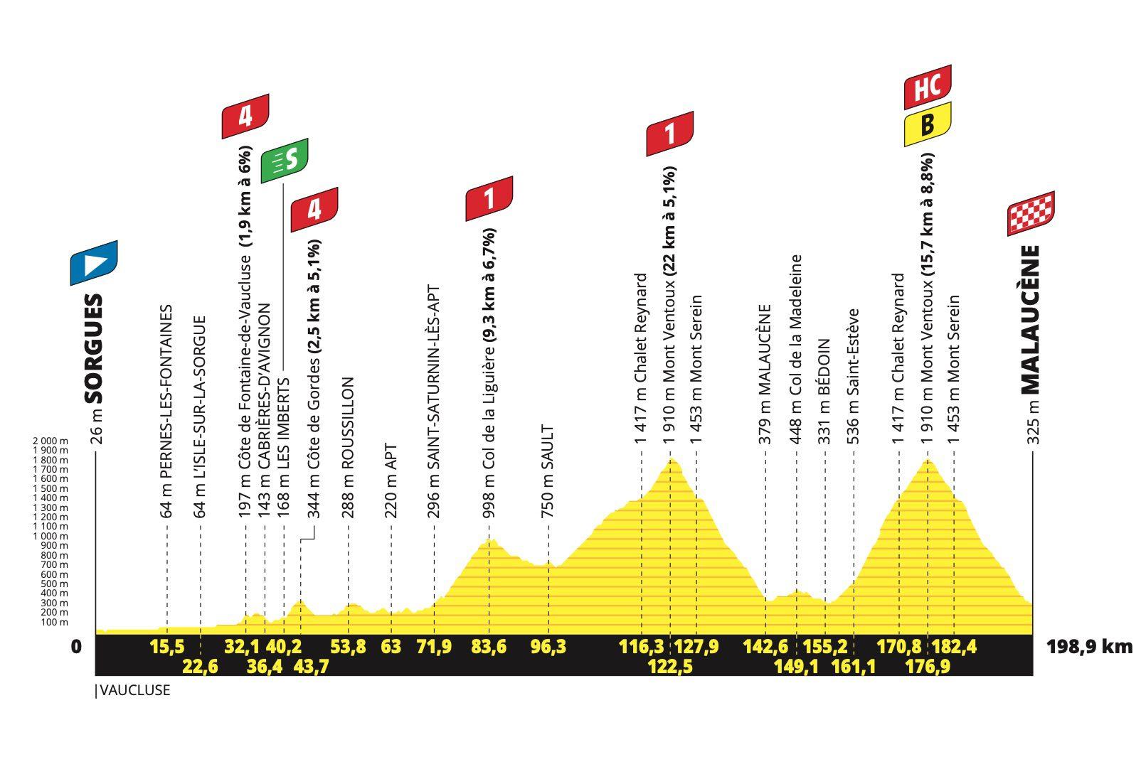 2021 Tour de France Étape 11 Profil