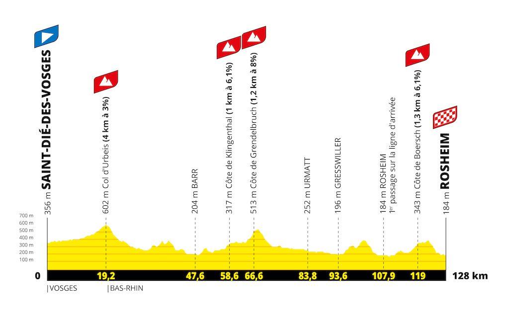2022 Tour de France Femmes avec Zwift